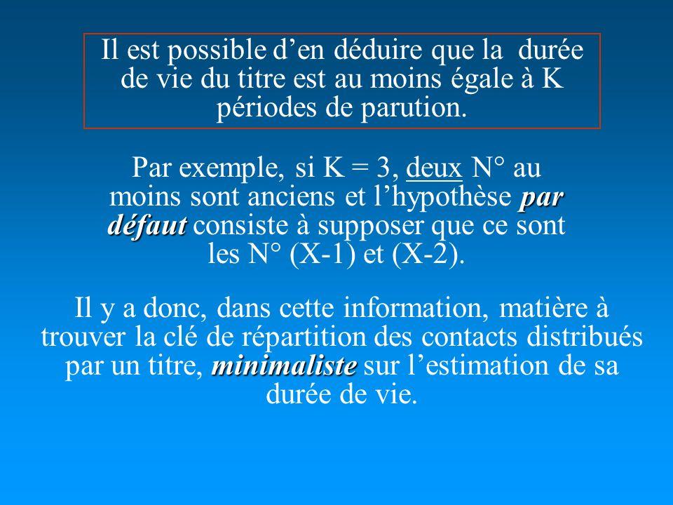 par défaut Par exemple, si K = 3, deux N° au moins sont anciens et lhypothèse par défaut consiste à supposer que ce sont les N° (X-1) et (X-2). minima