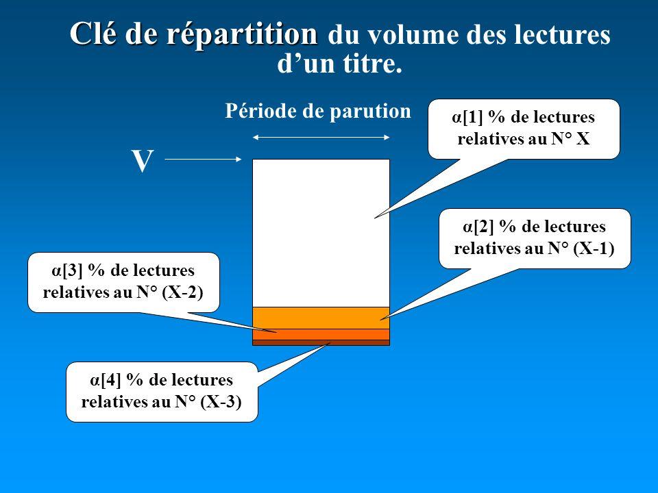 α[1] % de lectures relatives au N° X α[2] % de lectures relatives au N° (X-1) α[3] % de lectures relatives au N° (X-2) α[4] % de lectures relatives au N° (X-3) Période de parution Clé de répartition Clé de répartition du volume des lectures dun titre.