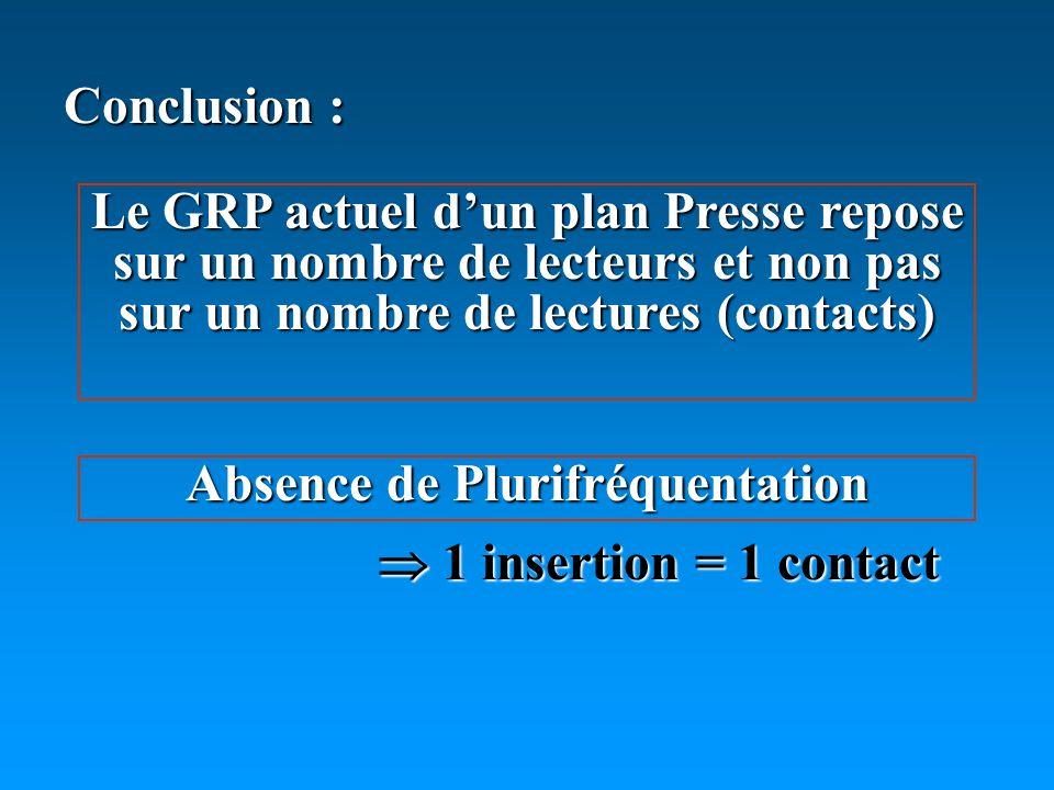 Conclusion : Le GRP actuel dun plan Presse repose sur un nombre de lecteurs et non pas sur un nombre de lectures (contacts) Absence de Plurifréquentation 1 insertion = 1 contact 1 insertion = 1 contact