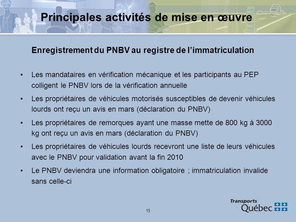 15 Principales activités de mise en œuvre Enregistrement du PNBV au registre de limmatriculation Les mandataires en vérification mécanique et les part