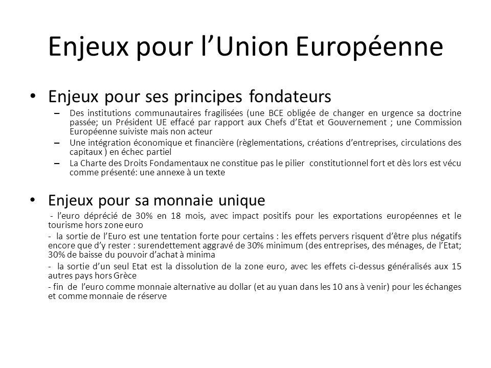 Enjeux pour lUnion Européenne Enjeux pour ses principes fondateurs – Des institutions communautaires fragilisées (une BCE obligée de changer en urgenc