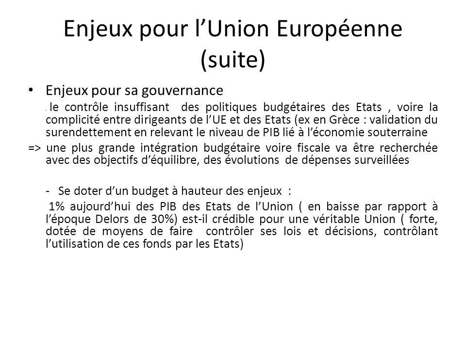 Enjeux pour lUnion Européenne (suite) Enjeux pour sa gouvernance - le contrôle insuffisant des politiques budgétaires des Etats, voire la complicité e