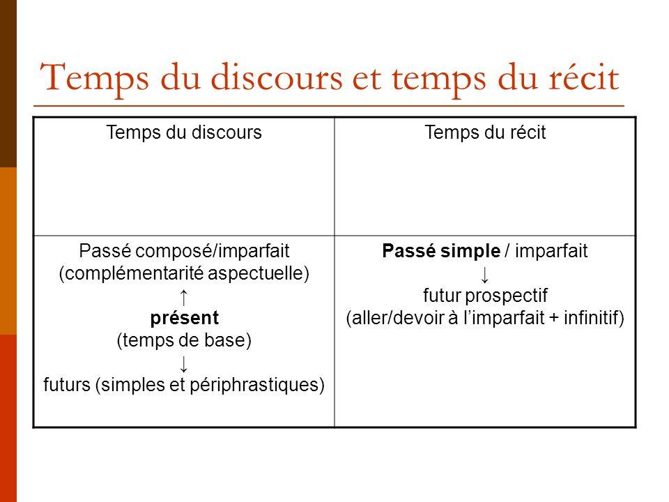 Temps du discours et temps du récit Temps du discoursTemps du récit Passé composé/imparfait (complémentarité aspectuelle) présent (temps de base) futu