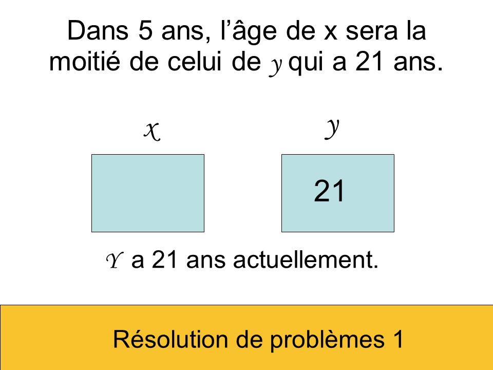 Dans 5 ans, lâge de x sera la moitié de celui de y qui a 21 ans. x y 21 Y a 21 ans actuellement. Résolution de problèmes 1