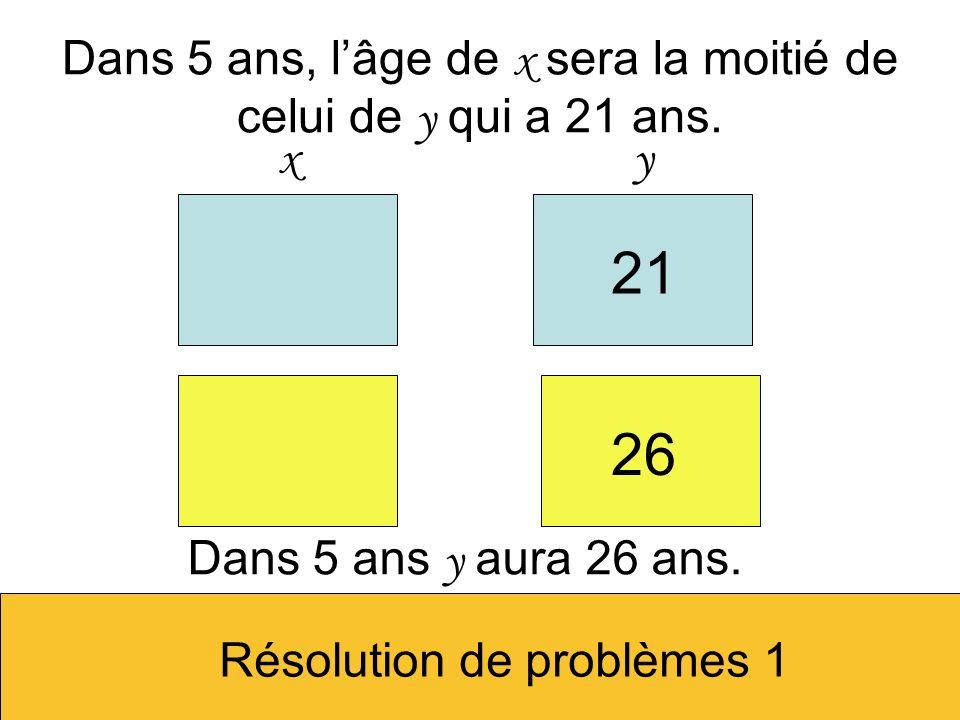 Dans 5 ans, lâge de x sera la moitié de celui de y qui a 21 ans. xy 21 Dans 5 ans y aura 26 ans. 26 Résolution de problèmes 1