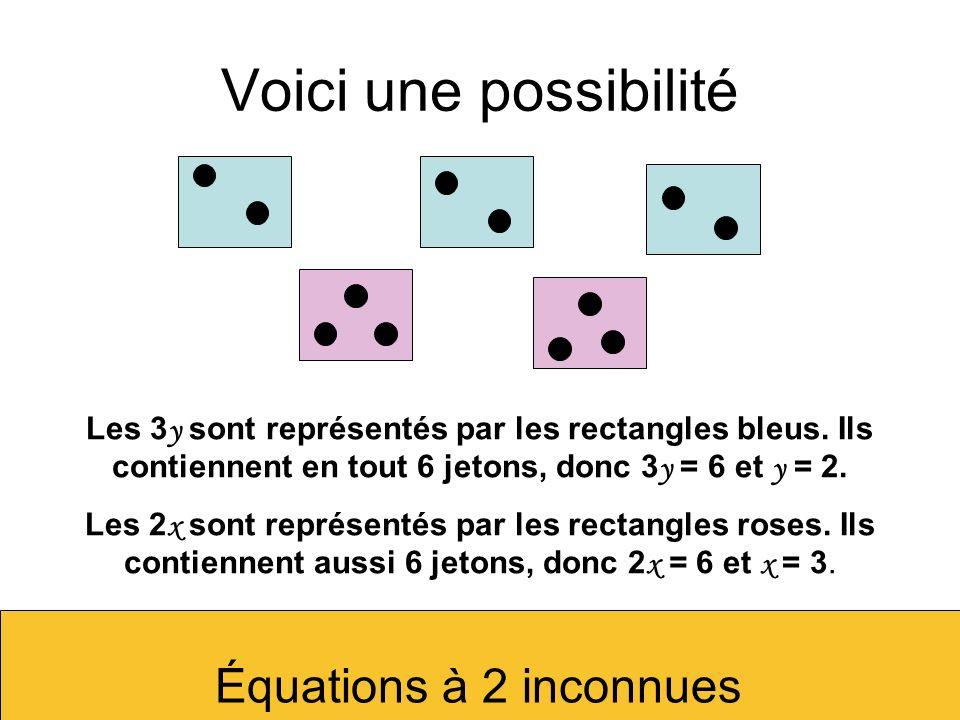 Voici une possibilité Les 3 y sont représentés par les rectangles bleus. Ils contiennent en tout 6 jetons, donc 3 y = 6 et y = 2. Les 2 x sont représe