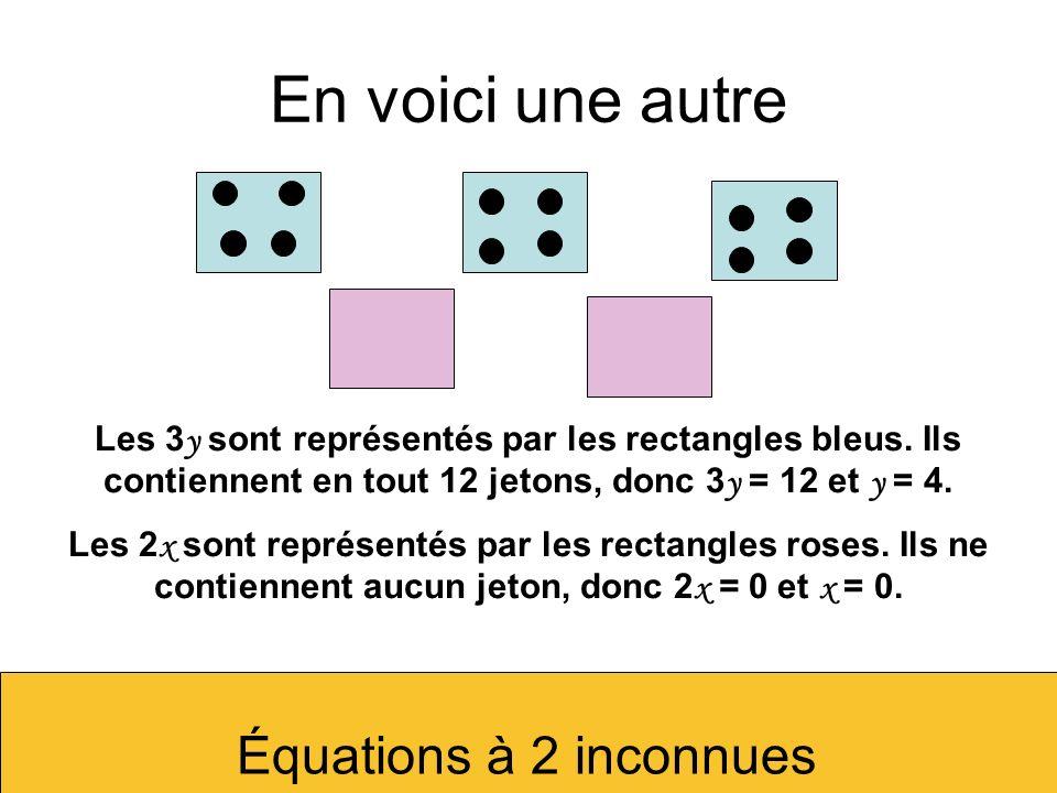 En voici une autre Les 3 y sont représentés par les rectangles bleus. Ils contiennent en tout 12 jetons, donc 3 y = 12 et y = 4. Les 2 x sont représen