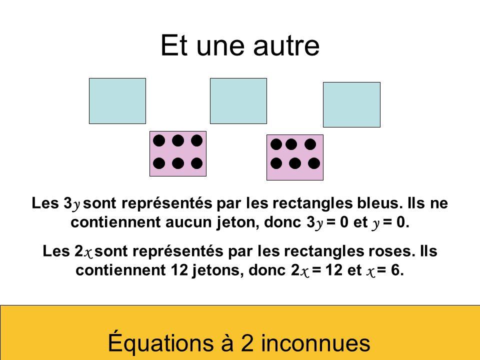Et une autre Les 3 y sont représentés par les rectangles bleus. Ils ne contiennent aucun jeton, donc 3 y = 0 et y = 0. Les 2 x sont représentés par le