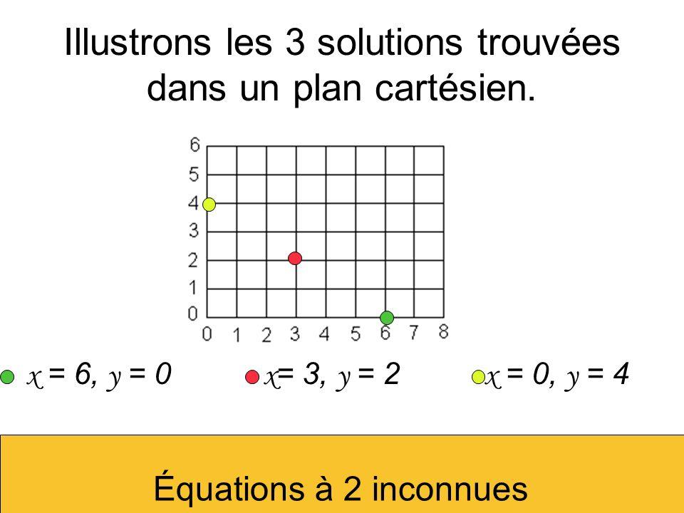 Illustrons les 3 solutions trouvées dans un plan cartésien. x = 6, y = 0 x = 3, y = 2 x = 0, y = 4 Équations à 2 inconnues