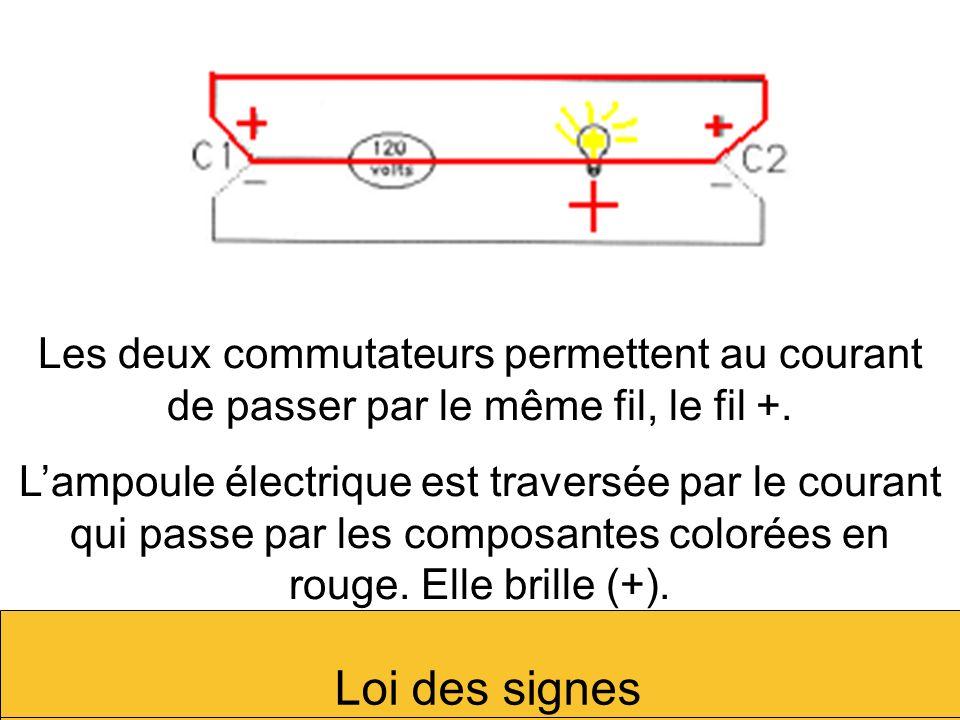 Les deux commutateurs permettent au courant de passer par le même fil, le fil +. Lampoule électrique est traversée par le courant qui passe par les co