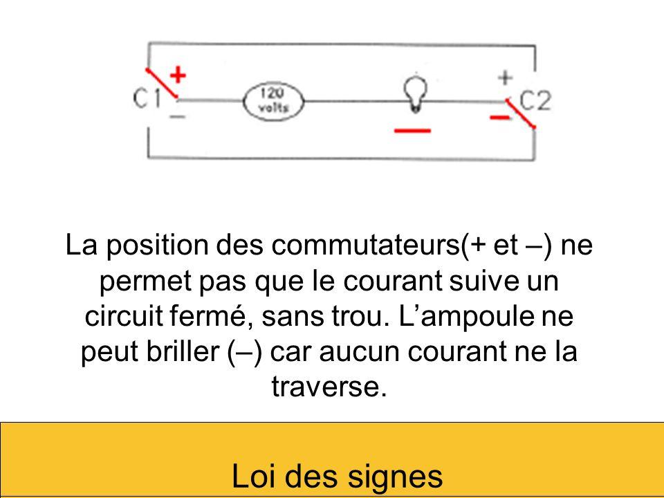 La position des commutateurs(+ et –) ne permet pas que le courant suive un circuit fermé, sans trou. Lampoule ne peut briller (–) car aucun courant ne