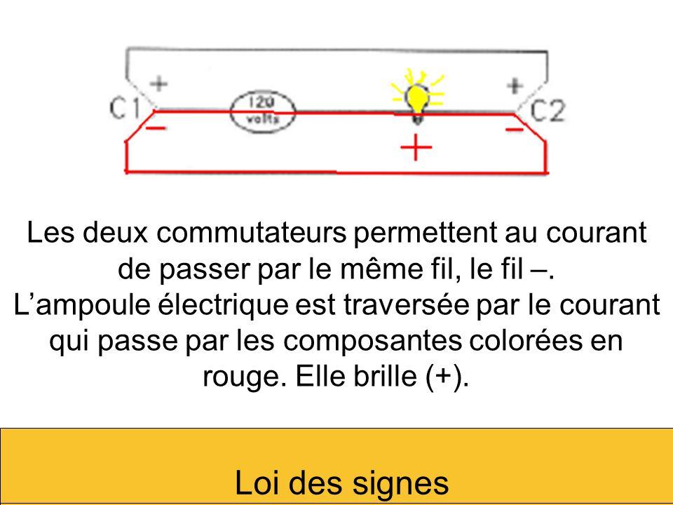 Les deux commutateurs permettent au courant de passer par le même fil, le fil –. Lampoule électrique est traversée par le courant qui passe par les co