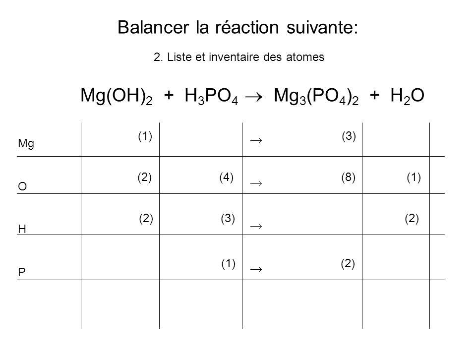 Balancer la réaction suivante: Mg(OH) 2 + H 3 PO 4 Mg 3 (PO 4 ) 2 + H 2 O 2. Liste et inventaire des atomes Mg O H P (1) (3) (2) (4) (8) (1) (2) (3)(2