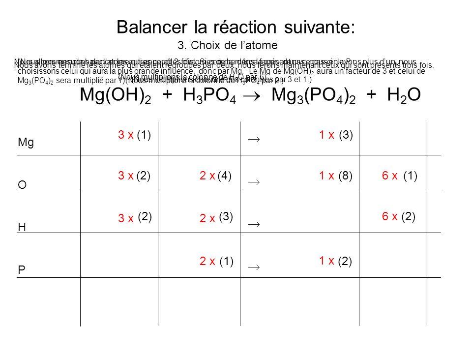 Balancer la réaction suivante: Mg(OH) 2 + H 3 PO 4 Mg 3 (PO 4 ) 2 + H 2 O 3. Choix de latome Mg O H P (1) (3) (2) (4) (8) (1) (2) (3)(2) (1) (2) 3 x1