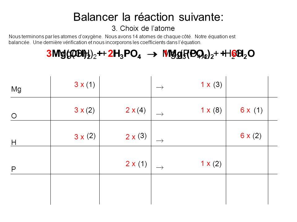 Balancer la réaction suivante: 3. Choix de latome Mg O H P (1) (3) (2) (4) (8) (1) (2) (3)(2) (1) (2) 3 x1 x 3 x 1 x 2 x 6 x Mg(OH) 2 + H 3 PO 4 Mg 3