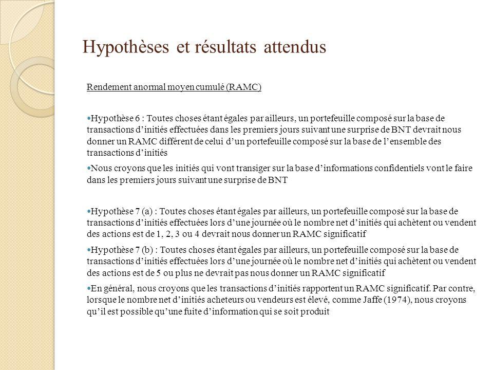 Hypothèses et résultats attendus Rendement anormal moyen cumulé (RAMC) Hypothèse 6 : Toutes choses étant égales par ailleurs, un portefeuille composé