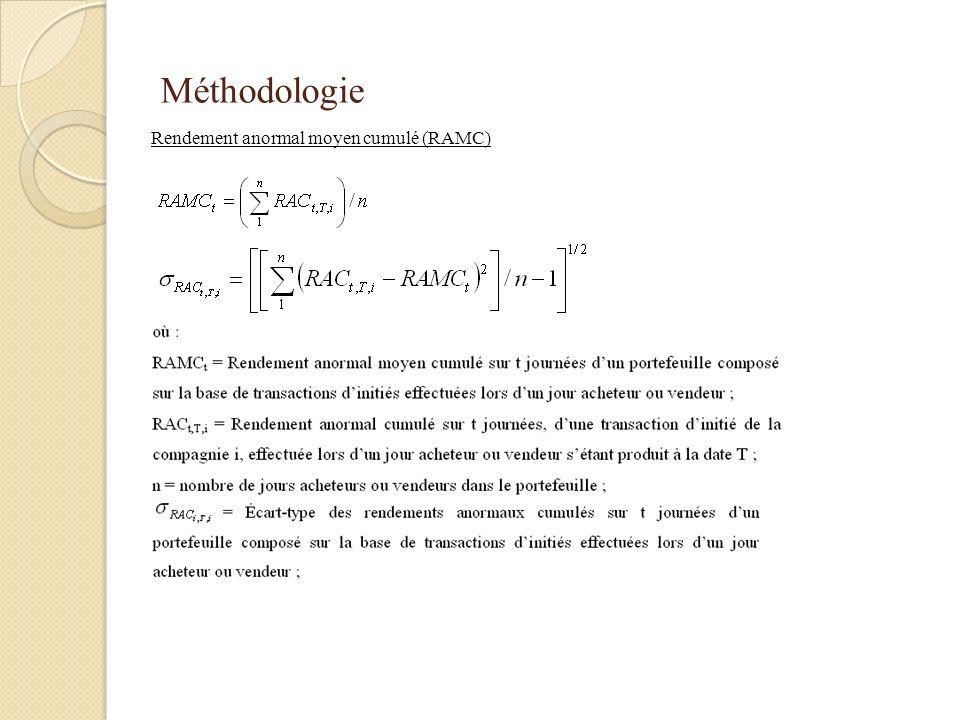 Méthodologie Rendement anormal moyen cumulé (RAMC)