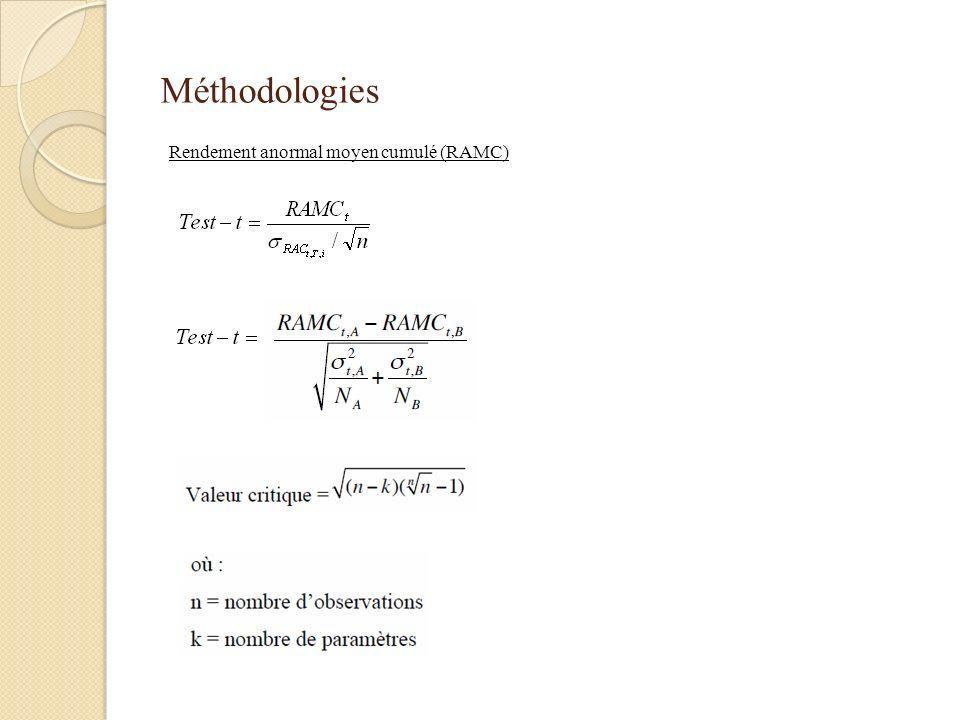 Méthodologies Rendement anormal moyen cumulé (RAMC)