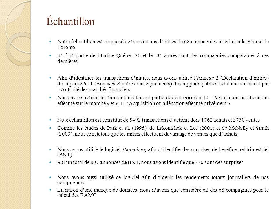 Échantillon Notre échantillon est composé de transactions dinitiés de 68 compagnies inscrites à la Bourse de Toronto 34 font partie de lIndice Québec
