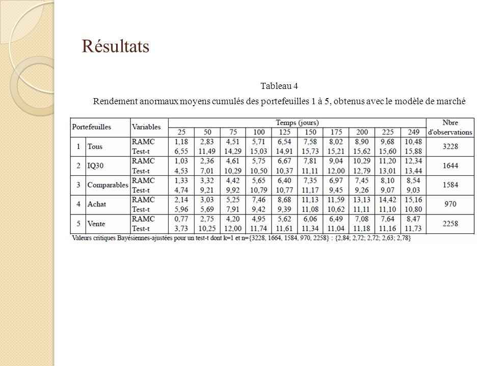 Résultats Tableau 4 Rendement anormaux moyens cumulés des portefeuilles 1 à 5, obtenus avec le modèle de marché