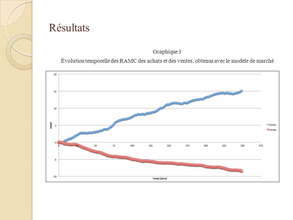 Résultats Graphique 3 Évolution temporelle des RAMC des achats et des ventes, obtenus avec le modèle de marché