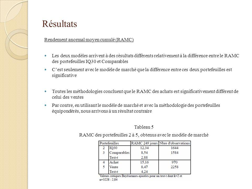 Résultats Rendement anormal moyen cumulé (RAMC) Les deux modèles arrivent à des résultats différents relativement à la différence entre le RAMC des po