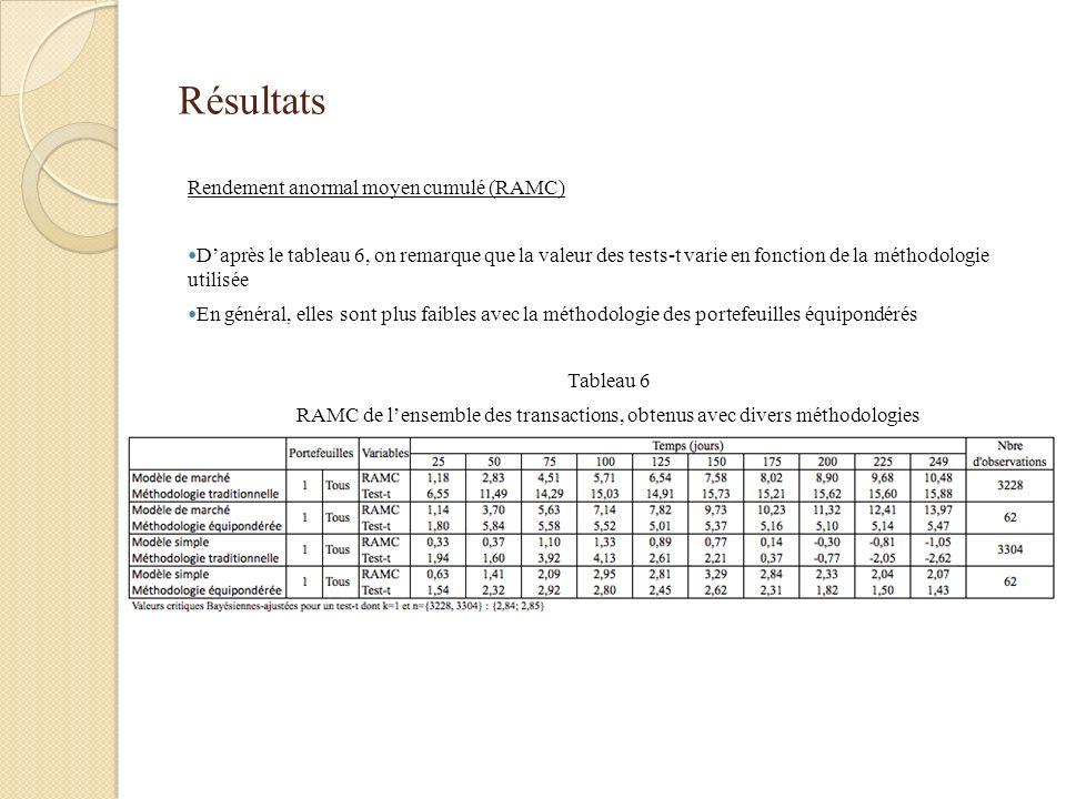 Résultats Rendement anormal moyen cumulé (RAMC) Daprès le tableau 6, on remarque que la valeur des tests-t varie en fonction de la méthodologie utilisée En général, elles sont plus faibles avec la méthodologie des portefeuilles équipondérés Tableau 6 RAMC de lensemble des transactions, obtenus avec divers méthodologies
