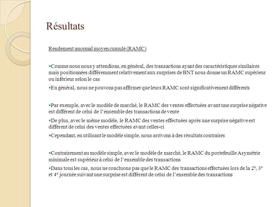 Résultats Rendement anormal moyen cumulé (RAMC) Comme nous nous y attendions, en général, des transactions ayant des caractéristiques similaires mais