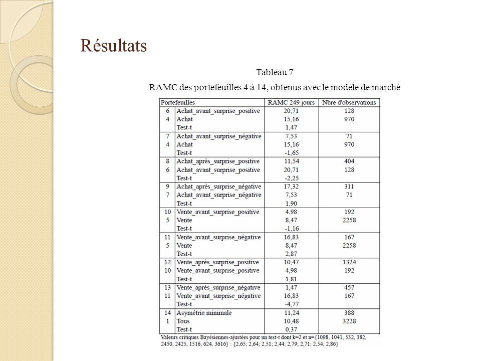 Résultats Tableau 7 RAMC des portefeuilles 4 à 14, obtenus avec le modèle de marché