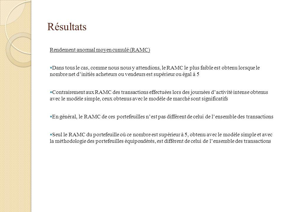 Résultats Rendement anormal moyen cumulé (RAMC) Dans tous le cas, comme nous nous y attendions, le RAMC le plus faible est obtenu lorsque le nombre ne