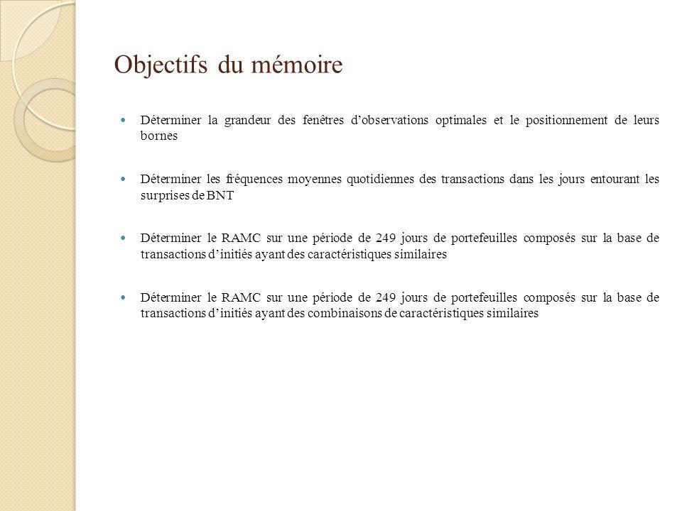 Méthodologie Tableau 2 Ensemble des portefeuilles composés sur la base de transactions dinitiés analysés