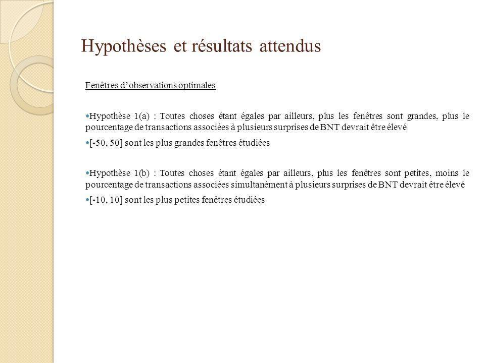Hypothèses et résultats attendus Fenêtres dobservations optimales Hypothèse 1(a) : Toutes choses étant égales par ailleurs, plus les fenêtres sont gra