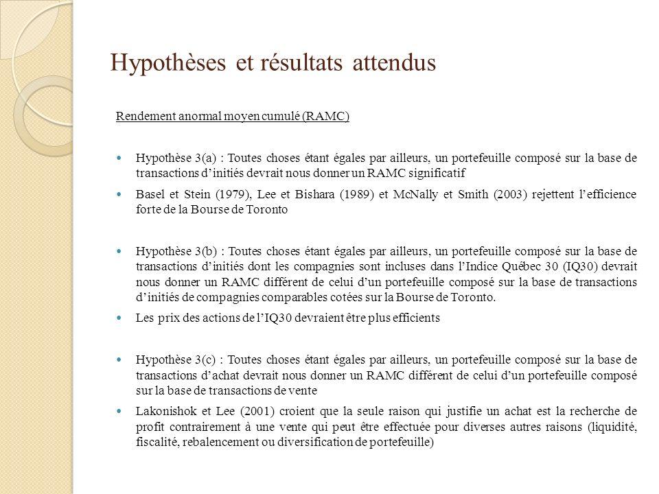 Hypothèses et résultats attendus Rendement anormal moyen cumulé (RAMC) Hypothèse 3(a) : Toutes choses étant égales par ailleurs, un portefeuille compo