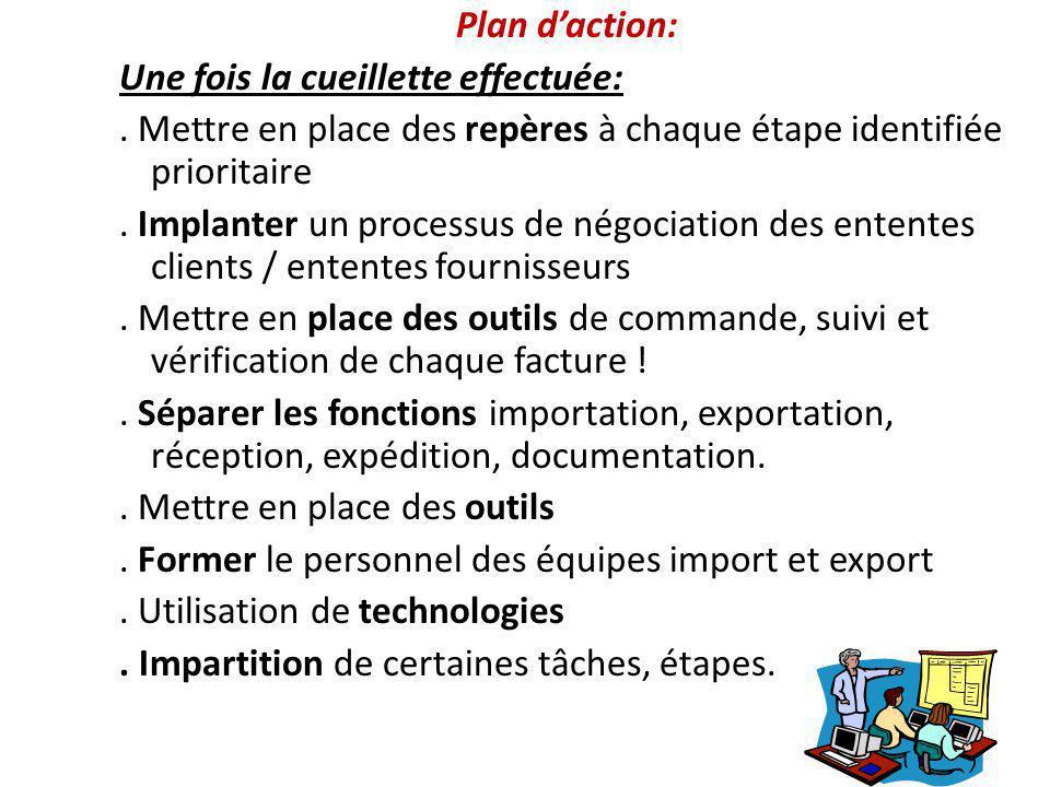 Plan daction: Une fois la cueillette effectuée:. Mettre en place des repères à chaque étape identifiée prioritaire. Implanter un processus de négociat