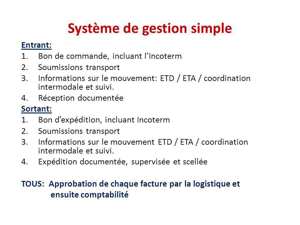 Système de gestion simple Entrant: 1.Bon de commande, incluant lIncoterm 2.Soumissions transport 3.Informations sur le mouvement: ETD / ETA / coordina