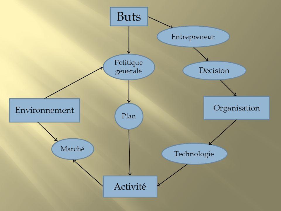 Buts Politique generale Plan Activité Marché Environnement Organisation Technologie Entrepreneur Decision