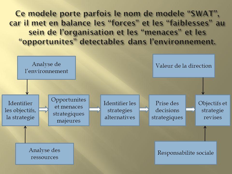 Analyse de lenvironnement Analyse des ressources Valeur de la direction Responsabilite sociale Identifier les objectifs, la strategie Opportunites et