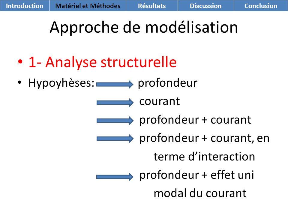 Approche de modélisation 1- Analyse structurelle Hypoyhèses: profondeur courant profondeur + courant profondeur + courant, en terme dinteraction profo