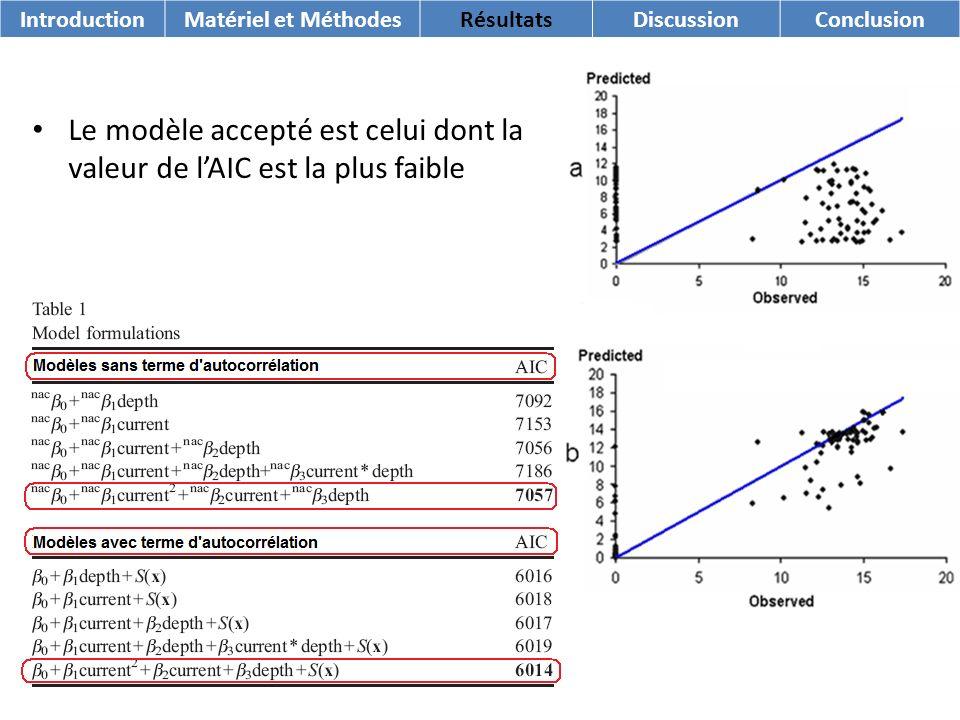 IntroductionMatériel et MéthodesRésultatsDiscussionConclusion Le modèle accepté est celui dont la valeur de lAIC est la plus faible