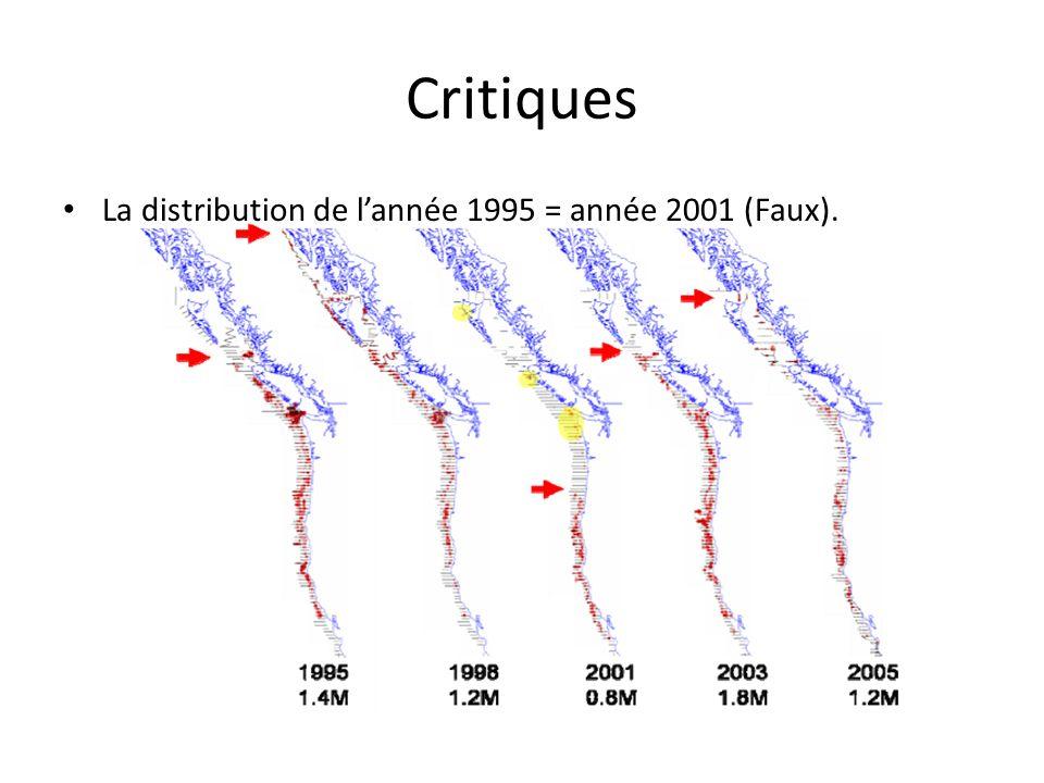 Critiques La distribution de lannée 1995 = année 2001 (Faux).
