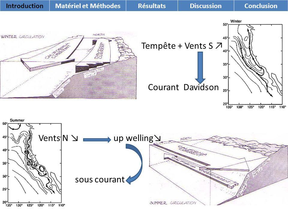 Vents N up welling sous courant Tempête + Vents S Courant Davidson IntroductionMatériel et MéthodesRésultatsDiscussionConclusion