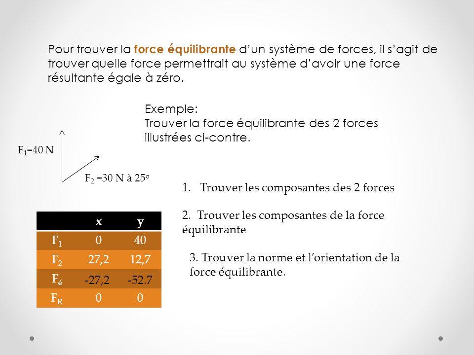 Pour trouver la force équilibrante dun système de forces, il sagit de trouver quelle force permettrait au système davoir une force résultante égale à