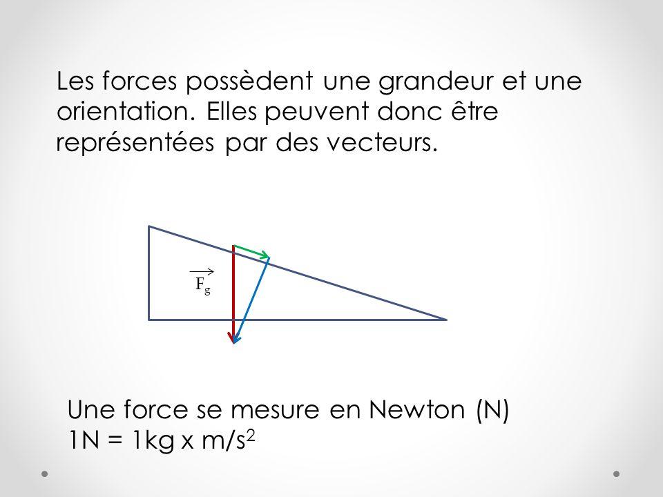 Les forces possèdent une grandeur et une orientation. Elles peuvent donc être représentées par des vecteurs. Une force se mesure en Newton (N) 1N = 1k