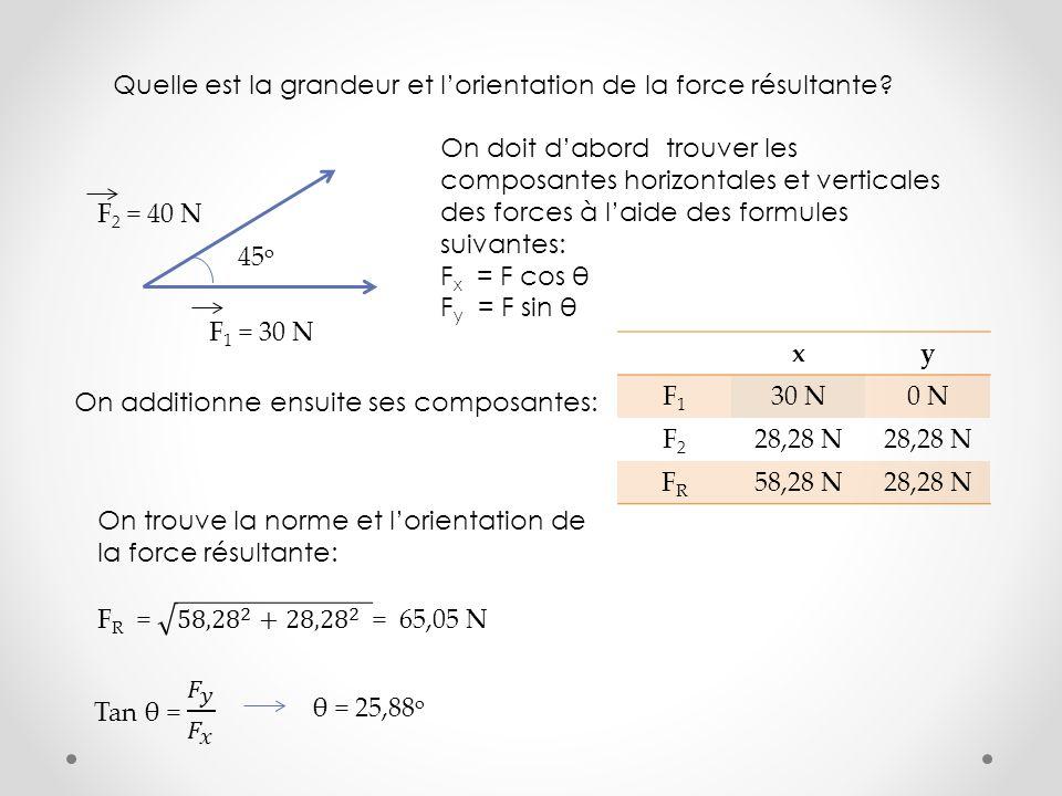 45 o F 2 = 40 N F 1 = 30 N Quelle est la grandeur et lorientation de la force résultante? On doit dabord trouver les composantes horizontales et verti