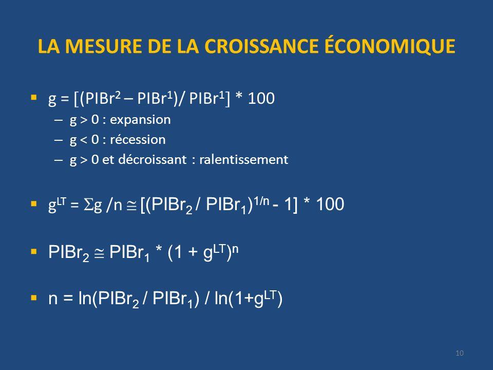 10 LA MESURE DE LA CROISSANCE ÉCONOMIQUE g = (PIBr 2 – PIBr 1 )/ PIBr 1 * 100 – g > 0 : expansion – g < 0 : récession – g > 0 et décroissant : ralenti