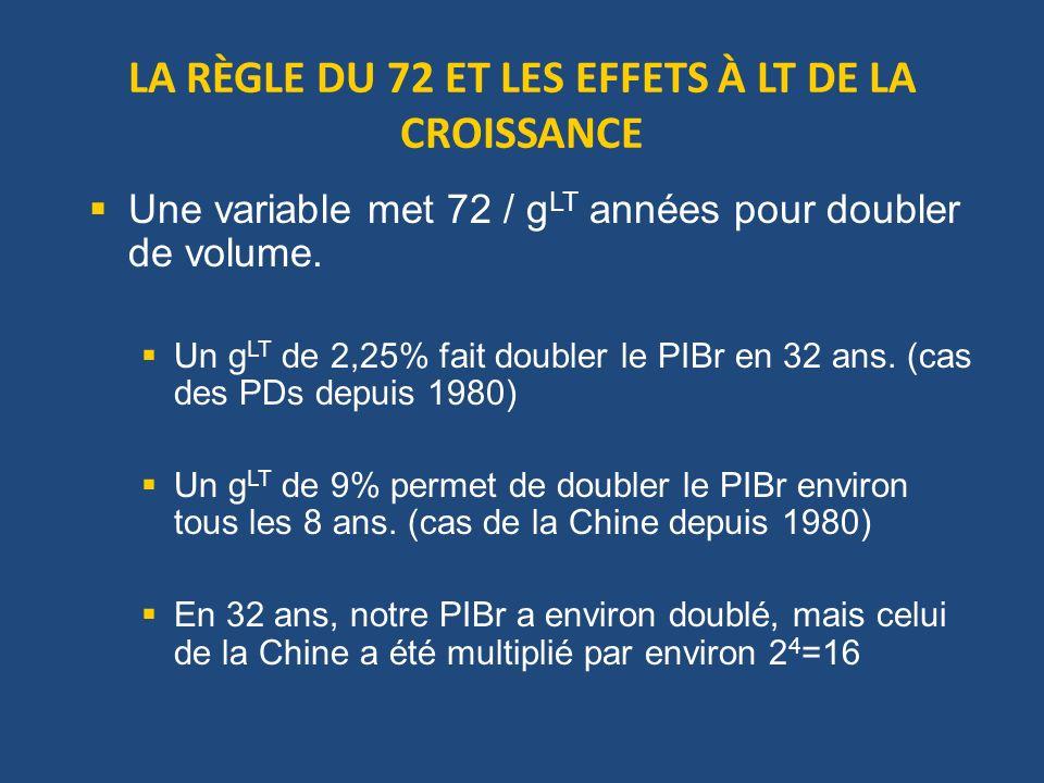 LA RÈGLE DU 72 ET LES EFFETS À LT DE LA CROISSANCE Une variable met 72 / g LT années pour doubler de volume. Un g LT de 2,25% fait doubler le PIBr en