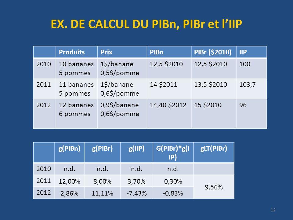 12 EX. DE CALCUL DU PIBn, PIBr et lIIP ProduitsPrixPIBnPIBr ($2010)IIP 201010 bananes 5 pommes 1$/banane 0,5$/pomme 12,5 $2010 100 201111 bananes 5 po