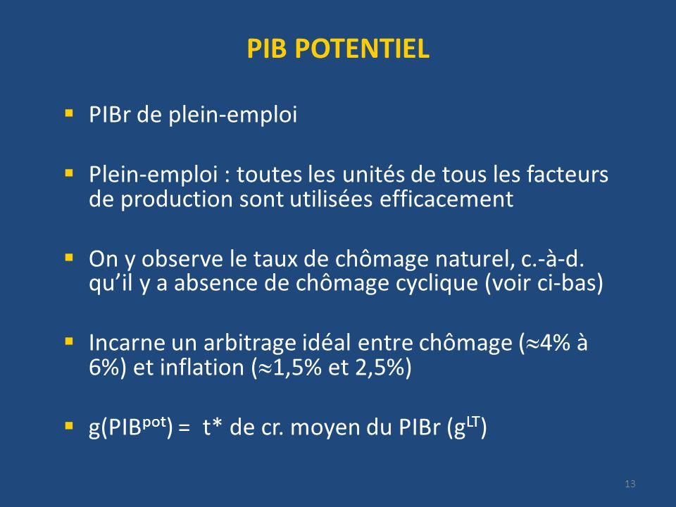 13 PIB POTENTIEL PIBr de plein-emploi Plein-emploi : toutes les unités de tous les facteurs de production sont utilisées efficacement On y observe le