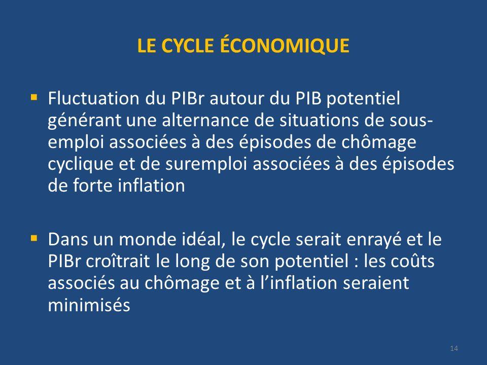 LE CYCLE ÉCONOMIQUE Fluctuation du PIBr autour du PIB potentiel générant une alternance de situations de sous- emploi associées à des épisodes de chôm
