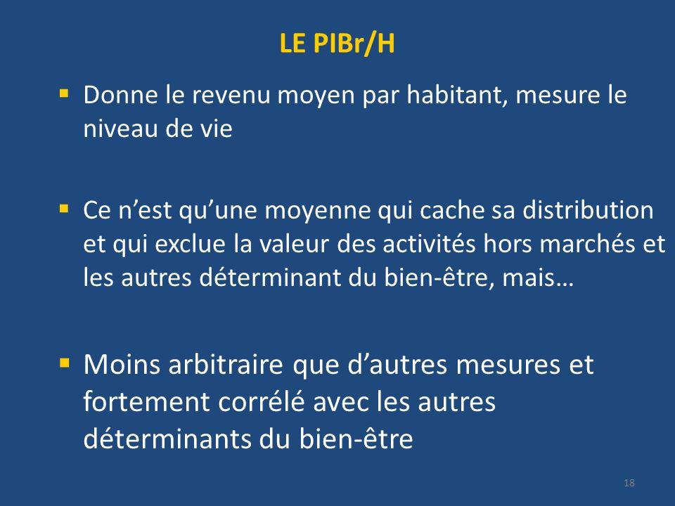 18 LE PIBr/H Donne le revenu moyen par habitant, mesure le niveau de vie Ce nest quune moyenne qui cache sa distribution et qui exclue la valeur des a